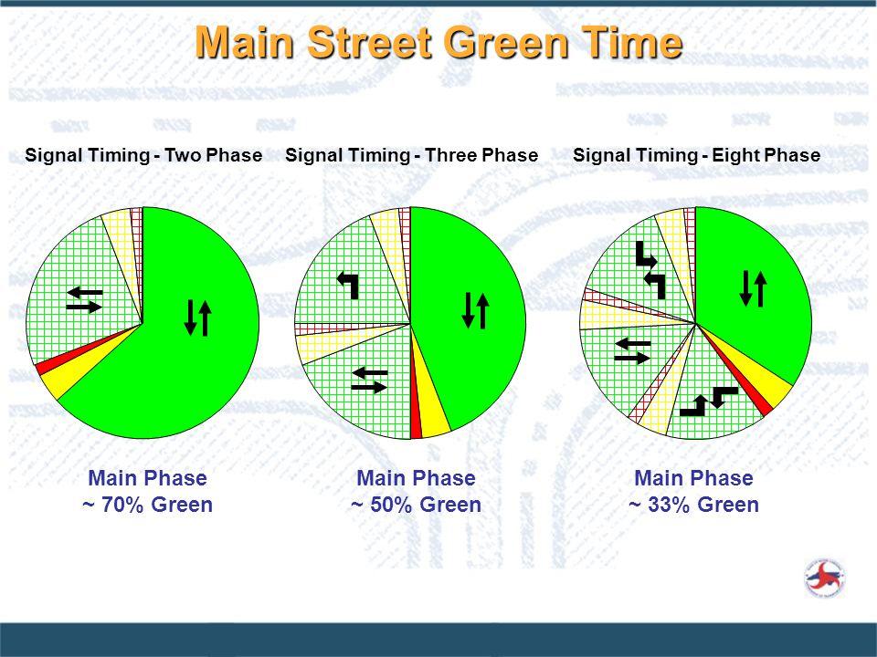 Main Street Green Time Main Phase ~ 70% Green Main Phase ~ 50% Green Main Phase ~ 33% Green