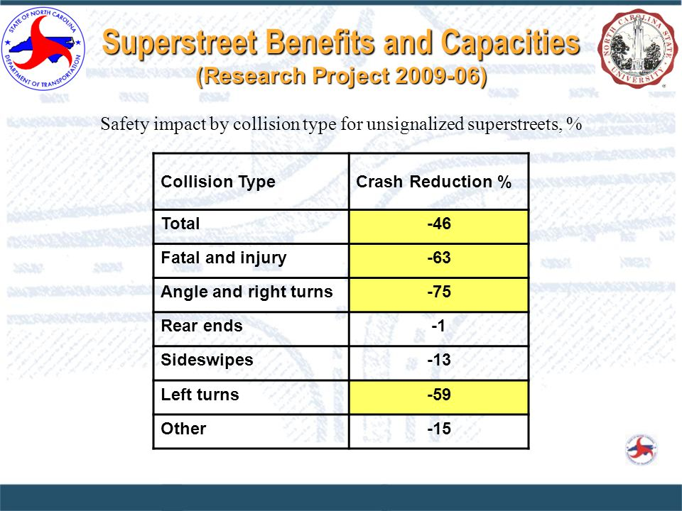 Superstreet Benefits and Capacities (Research Project 2009-06) Collision TypeCrash Reduction % Total-46 Fatal and injury-63 Angle and right turns-75 Rear ends Sideswipes-13 Left turns-59 Other-15 Safety impact by collision type for unsignalized superstreets, %