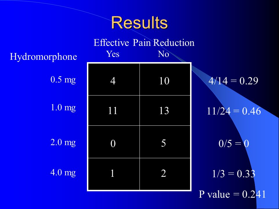 Results 4/14 = 0.29 Hydromorphone 0.5 mg 2.0 mg Effective Pain Reduction YesNo 410 0 5 P value = 0.241 1.0 mg 4.0 mg 1113 12 11/24 = 0.46 0/5 = 0 1/3 = 0.33