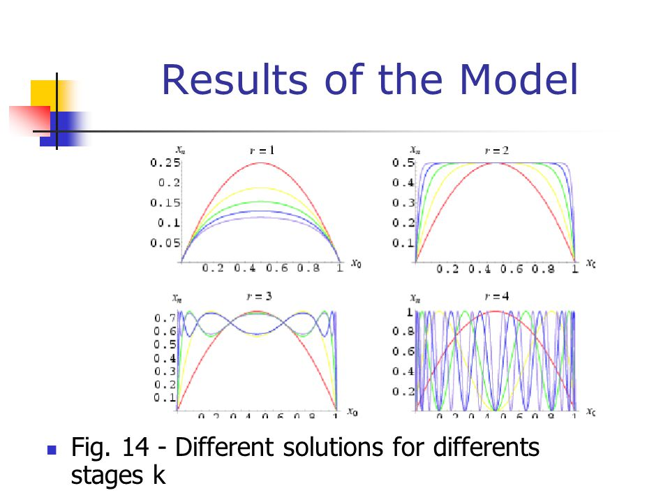 Results of the Model Fig. 14 - Different solutions for differents stages k