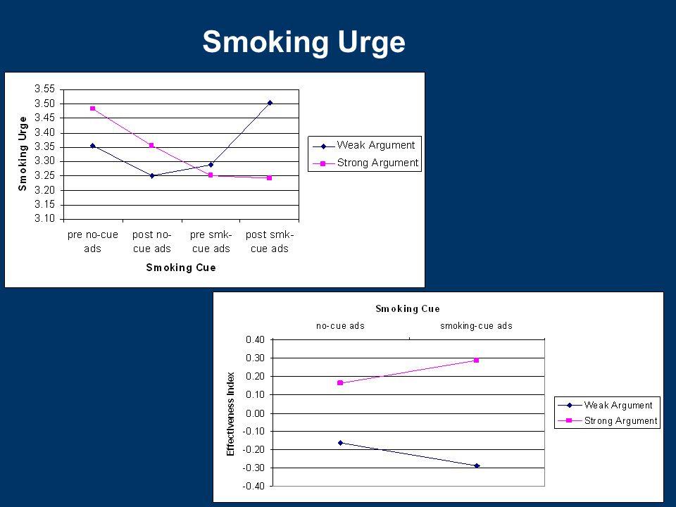 Smoking Urge
