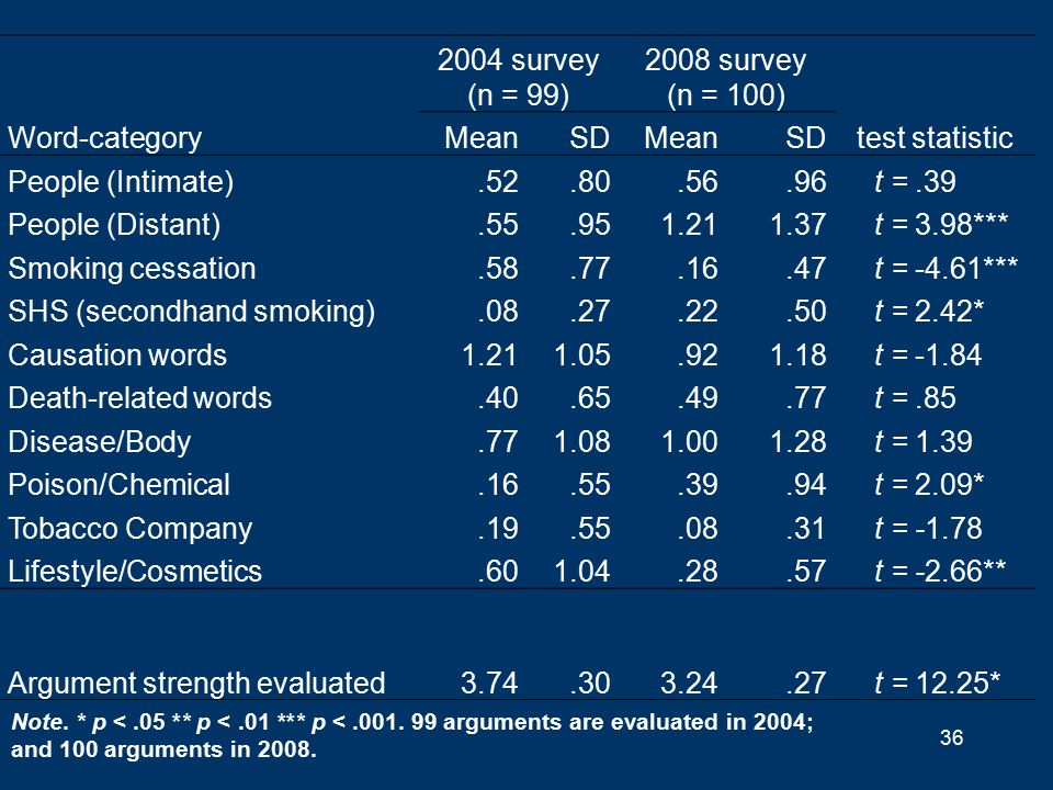 36 2004 survey (n = 99) 2008 survey (n = 100) Word-categoryMeanSDMeanSDtest statistic People (Intimate).52.80.56.96t =.39 People (Distant).55.951.211.37t = 3.98*** Smoking cessation.58.77.16.47t = -4.61*** SHS (secondhand smoking).08.27.22.50t = 2.42* Causation words1.211.05.921.18t = -1.84 Death-related words.40.65.49.77t =.85 Disease/Body.771.081.001.28t = 1.39 Poison/Chemical.16.55.39.94t = 2.09* Tobacco Company.19.55.08.31t = -1.78 Lifestyle/Cosmetics.601.04.28.57t = -2.66** Argument strength evaluated3.74.303.24.27t = 12.25* Note.