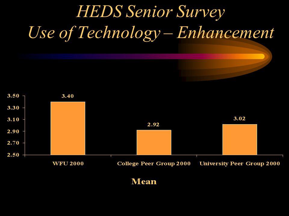 HEDS Senior Survey Use of Technology – Enhancement
