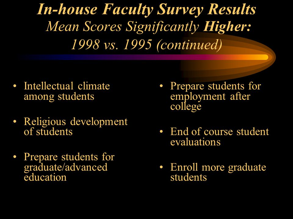 Intellectual climate among students Religious development of students Prepare students for graduate/advanced education In-house Faculty Survey Results Mean Scores Significantly Higher: 1998 vs.