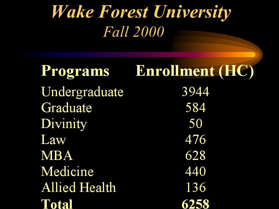 Wake Forest University Fall 2000