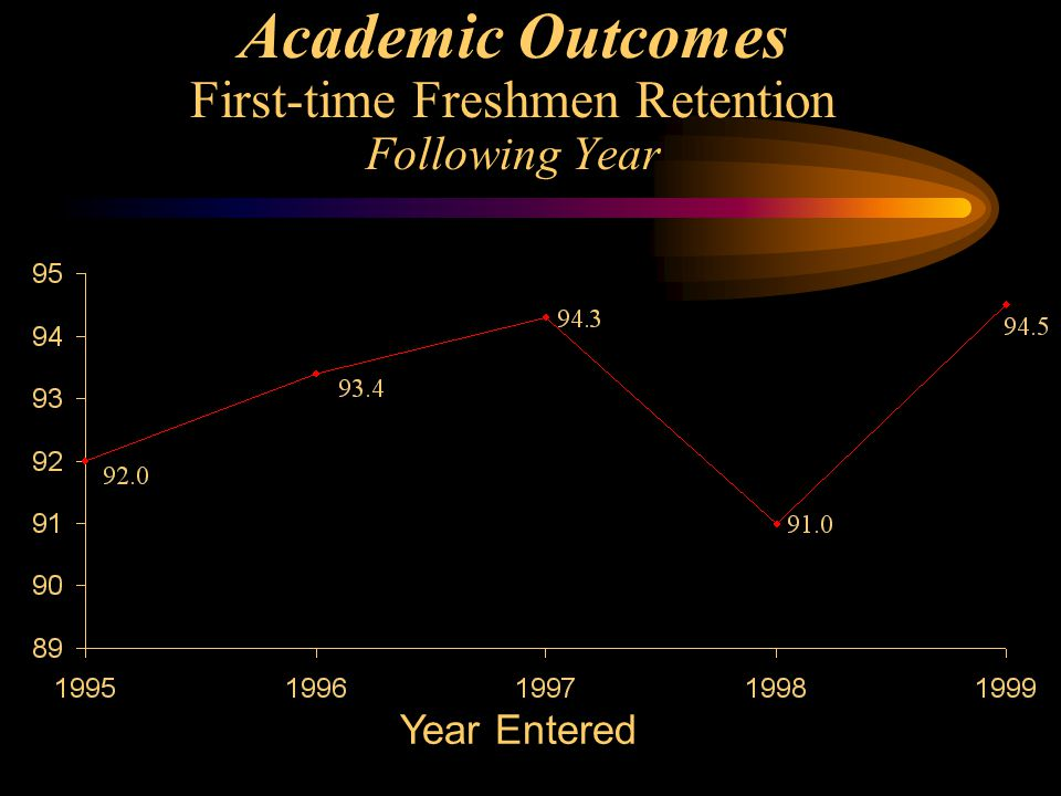 Academic Outcomes First-time Freshmen Retention Following Year Year Entered