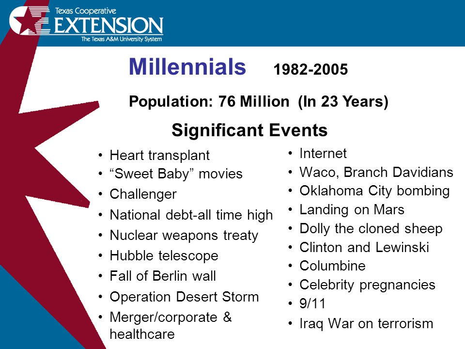 Millennials 1982-2005 Heart transplant Sweet Baby movies Challenger National debt-all time high Nuclear weapons treaty Hubble telescope Fall of Berlin wall Operation Desert Storm Merger/corporate & healthcare Internet Waco, Branch Davidians Oklahoma City bombing Landing on Mars Dolly the cloned sheep Clinton and Lewinski Columbine Celebrity pregnancies 9/11 Iraq War on terrorism Population: 76 Million (In 23 Years) Significant Events