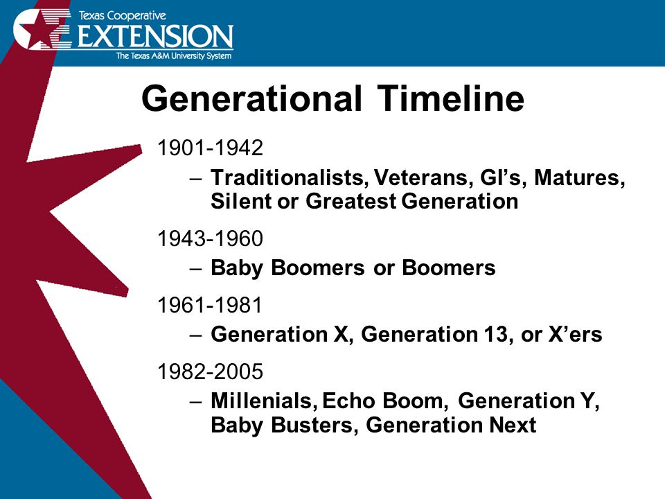 Generational Timeline 1901-1942 –Traditionalists, Veterans, GI's, Matures, Silent or Greatest Generation 1943-1960 –Baby Boomers or Boomers 1961-1981 –Generation X, Generation 13, or X'ers 1982-2005 –Millenials, Echo Boom, Generation Y, Baby Busters, Generation Next