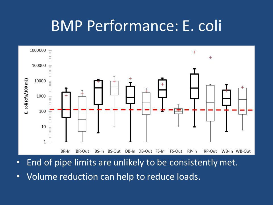 BMP Performance: E. coli End of pipe limits are unlikely to be consistently met.