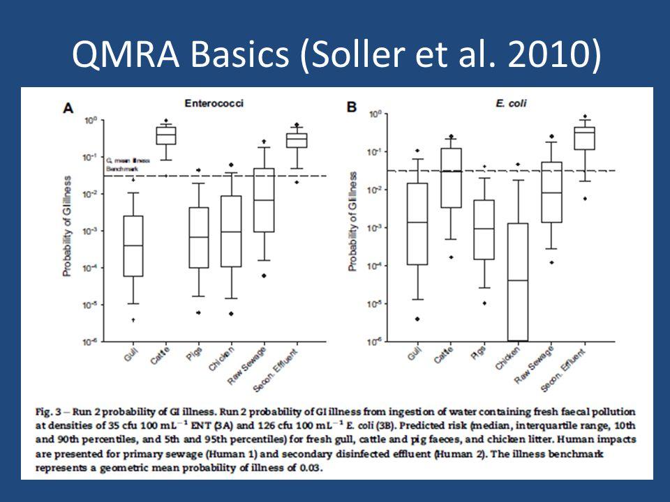 QMRA Basics (Soller et al. 2010)