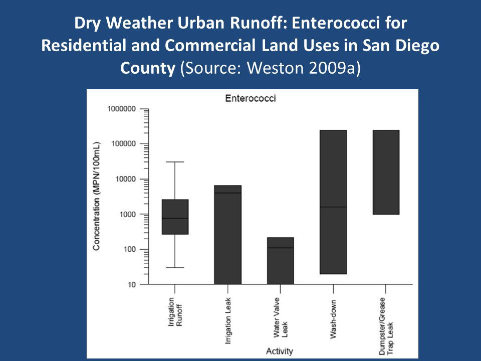 Dry Weather Urban Runoff: Enterococci for Residential and Commercial Land Uses in San Diego County (Source: Weston 2009a)