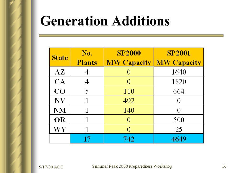 5/17/00 ACC Summer Peak 2000 Preparedness Workshop 16 Generation Additions