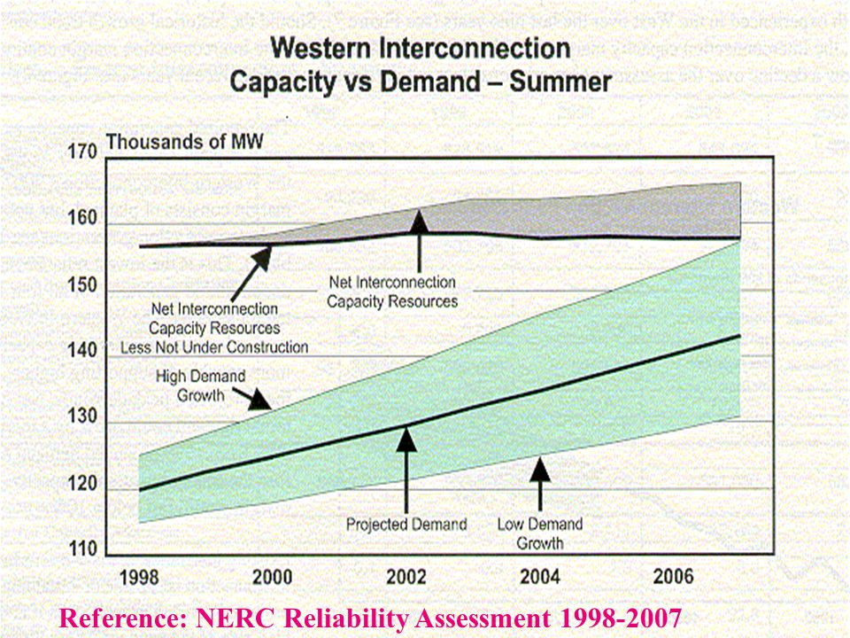 Reference: NERC Reliability Assessment 1998-2007