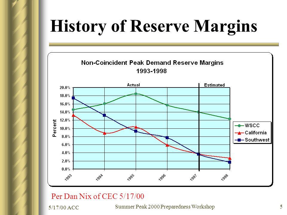 5/17/00 ACC Summer Peak 2000 Preparedness Workshop 5 History of Reserve Margins Per Dan Nix of CEC 5/17/00