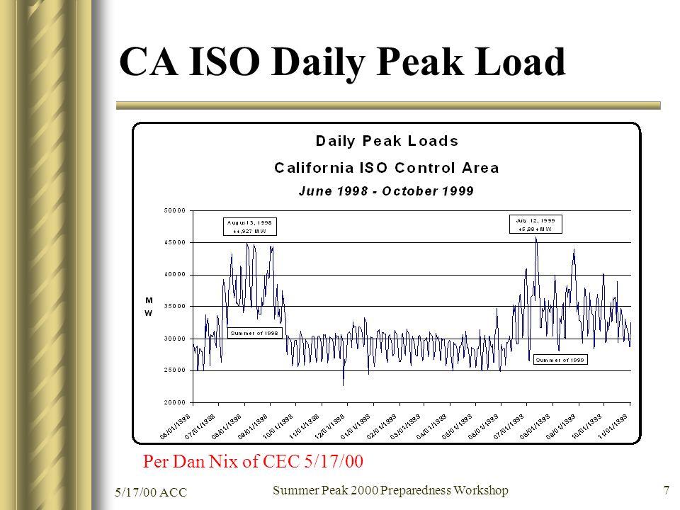 5/17/00 ACC Summer Peak 2000 Preparedness Workshop 7 CA ISO Daily Peak Load Per Dan Nix of CEC 5/17/00
