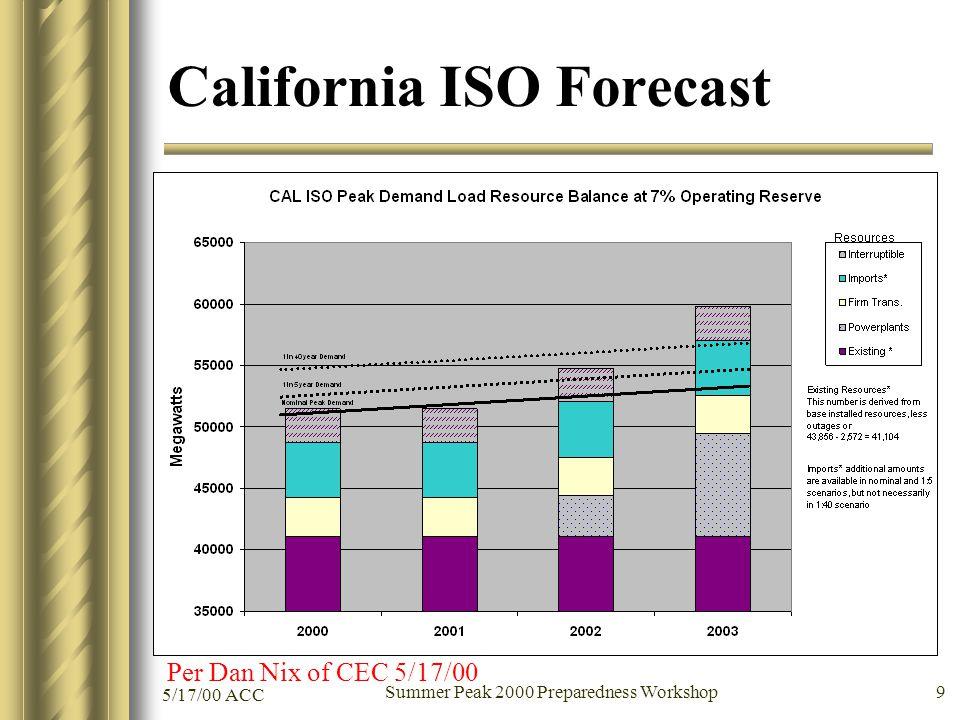 5/17/00 ACC Summer Peak 2000 Preparedness Workshop 9 California ISO Forecast Per Dan Nix of CEC 5/17/00