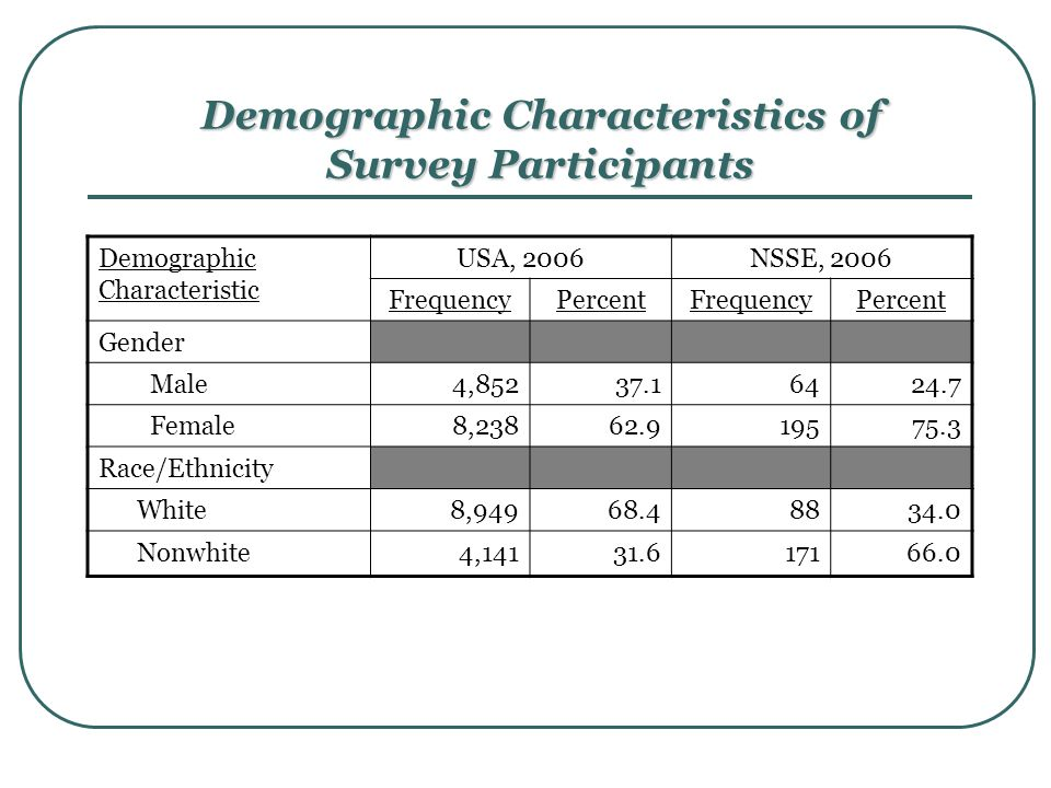 Demographic Characteristics of Survey Participants Demographic Characteristic USA, 2006NSSE, 2006 FrequencyPercentFrequencyPercent Gender Male4,85237.