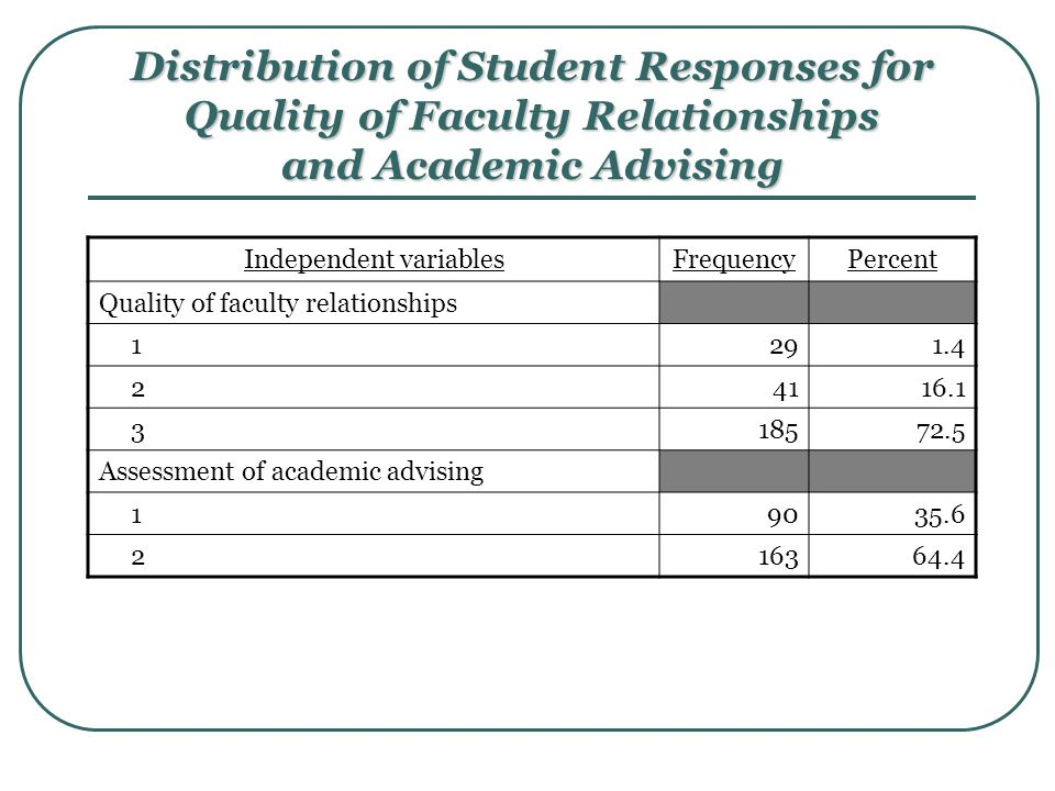 Distribution of Student Responses for Quality of Faculty Relationships and Academic Advising Independent variablesFrequencyPercent Quality of faculty