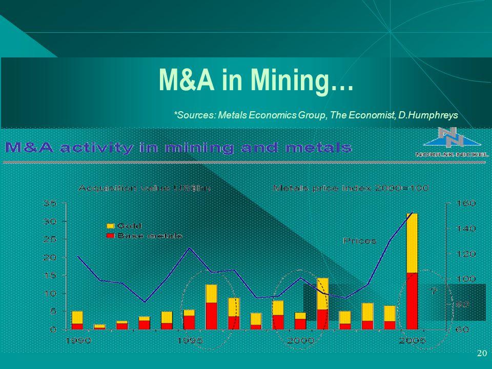 20 M&A in Mining… *Sources: Metals Economics Group, The Economist, D.Humphreys