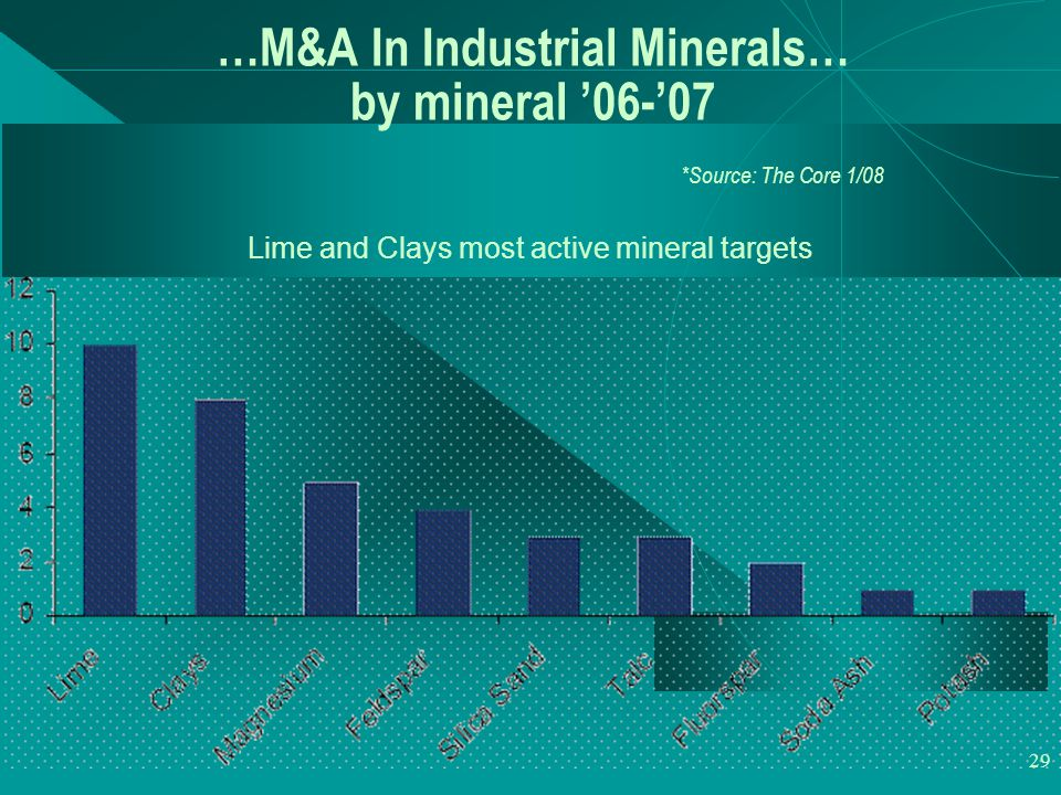 29 …M&A In Industrial Minerals… by mineral '06-'07 *Source: The Core 1/08 Lime and Clays most active mineral targets