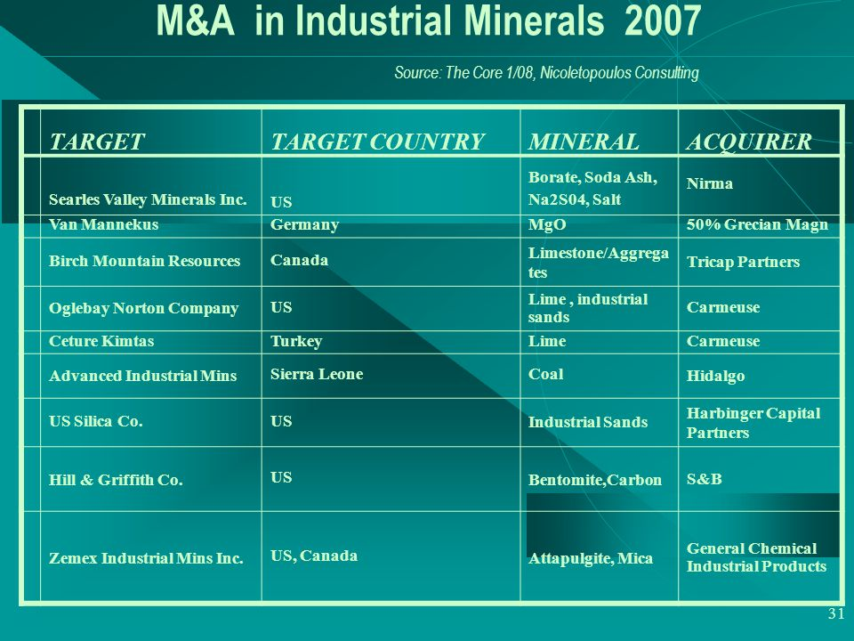 31 M&A in Industrial Minerals 2007 Source: The Core 1/08, Nicoletopoulos Consulting TARGETTARGET COUNTRY MINERAL ACQUIRER Searles Valley Minerals Inc.