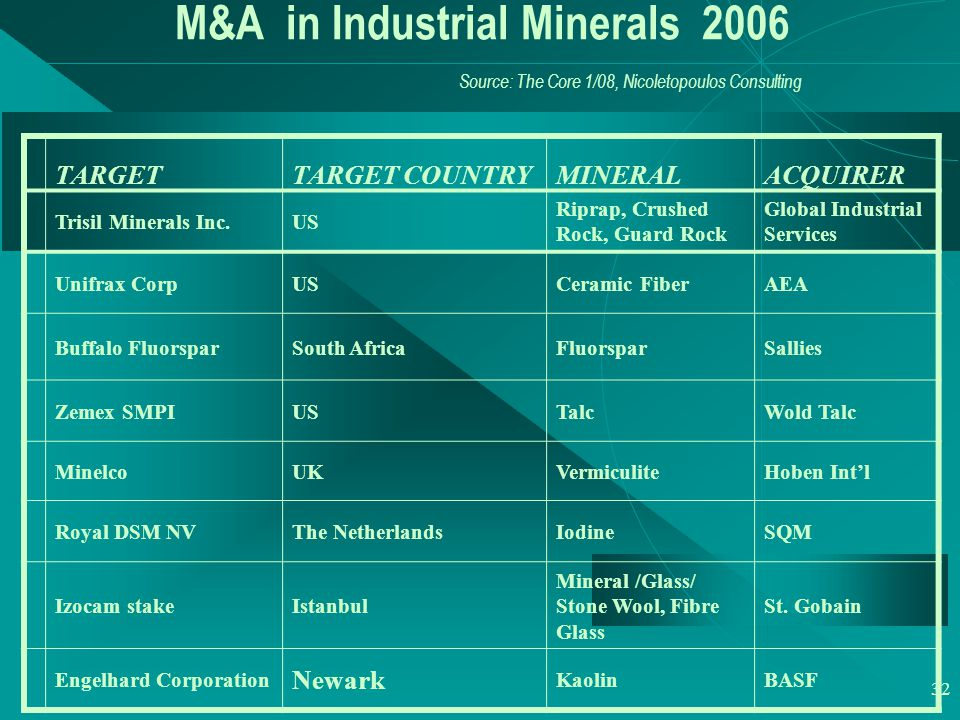 32 M&A in Industrial Minerals 2006 Source: The Core 1/08, Nicoletopoulos Consulting TARGETTARGET COUNTRY MINERAL ACQUIRER Trisil Minerals Inc.US Riprap, Crushed Rock, Guard Rock Global Industrial Services Unifrax CorpUSCeramic FiberAEA Buffalo FluorsparSouth AfricaFluorsparSallies Zemex SMPIUSTalcWold Talc MinelcoUKVermiculiteHoben Int'l Royal DSM NVThe NetherlandsIodineSQM Izocam stakeIstanbul Mineral /Glass/ Stone Wool, Fibre Glass St.