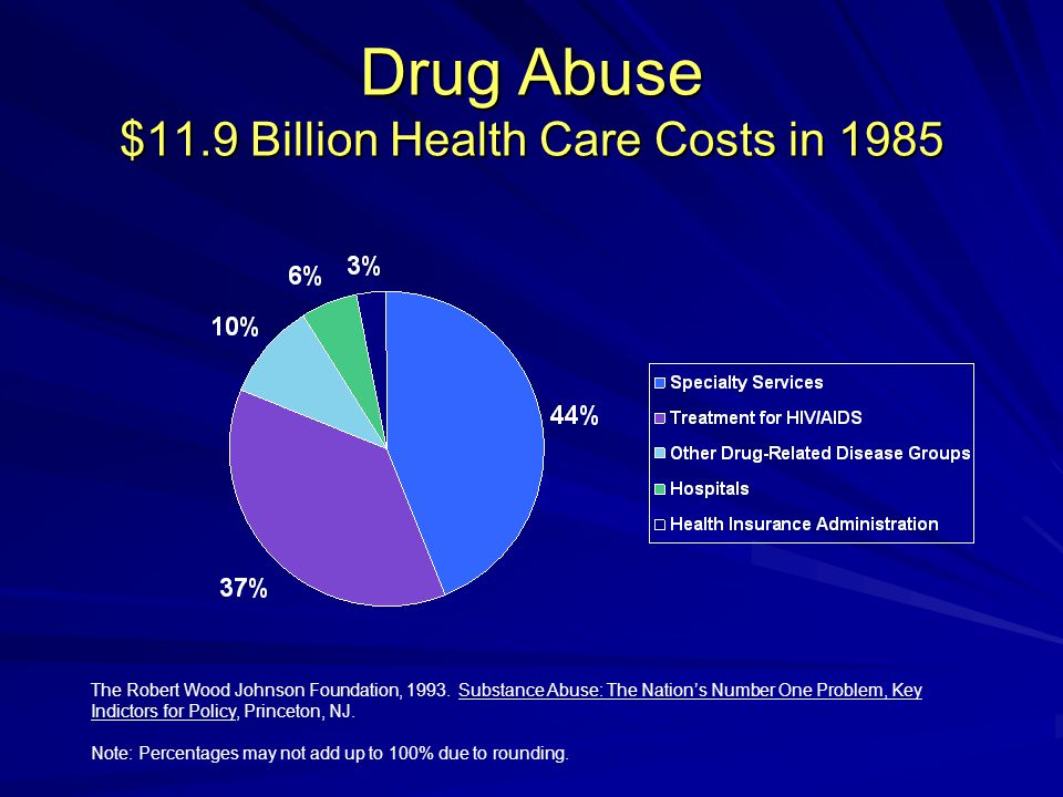Drug Abuse $11.9 Billion Health Care Costs in 1985 The Robert Wood Johnson Foundation, 1993.