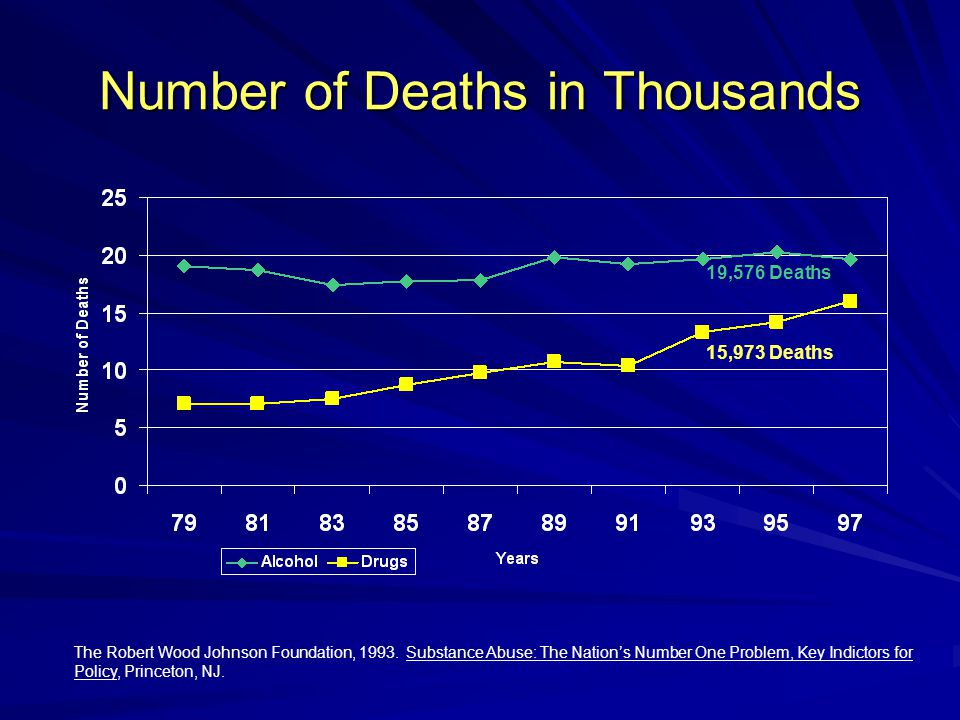 Number of Deaths in Thousands The Robert Wood Johnson Foundation, 1993.