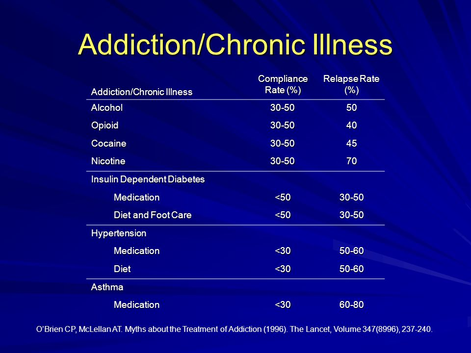 Addiction/Chronic Illness Compliance Rate (%) Relapse Rate (%) Alcohol30-5050 Opioid30-5040 Cocaine30-5045 Nicotine30-5070 Insulin Dependent Diabetes Medication Medication<5030-50 Diet and Foot Care Diet and Foot Care<5030-50 Hypertension Medication Medication<3050-60 Diet Diet<3050-60 Asthma Medication Medication<3060-80 O'Brien CP, McLellan AT.