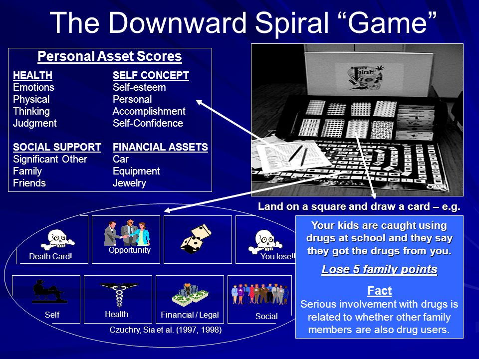 The Downward Spiral Game Financial / LegalSelf Opportunity Social Health Death Card!You lose!.