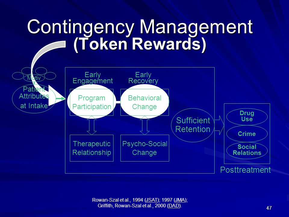 47 Sufficient Retention Early Engagement Early Recovery Posttreatment Drug Use Crime Social Relations Program Participation Therapeutic Relationship Behavioral Change Psycho-Social Change Patient Attributes at Intake Motiv Contingency Management (Token Rewards) Rowan-Szal et al., 1994 (JSAT); 1997 (JMA); Griffith, Rowan-Szal et al., 2000 (DAD).