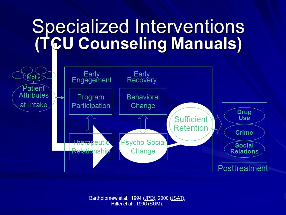 Sufficient Retention Early Engagement Early Recovery Posttreatment Drug Use Crime Social Relations Program Participation Therapeutic Relationship Behavioral Change Psycho-Social Change Patient Attributes at Intake Motiv Specialized Interventions (TCU Counseling Manuals) Bartholomew et al., 1994 (JPD); 2000 (JSAT); Hiller et al., 1996 (SUM).