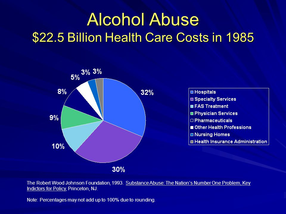 Alcohol Abuse $22.5 Billion Health Care Costs in 1985 The Robert Wood Johnson Foundation, 1993.