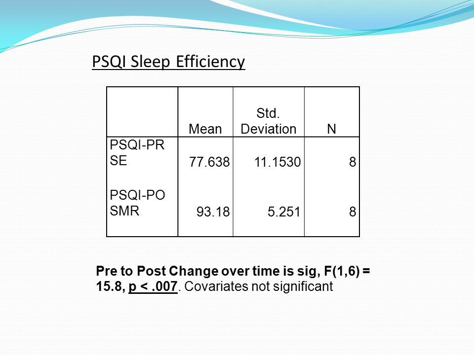 PSQI Sleep Efficiency Mean Std.