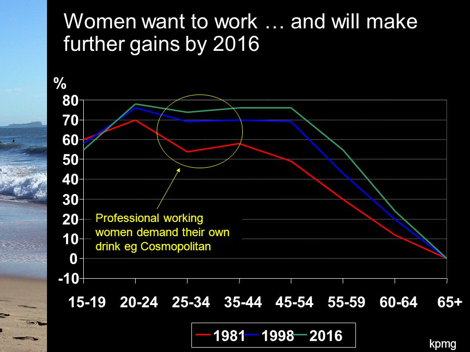 kpmg Women want to work … and will make further gains by 2016 -10 0 10 20 30 40 50 60 70 80 15-1920-2425-3435-4445-5455-5960-6465+ 198119982016 % Professional working women demand their own drink eg Cosmopolitan