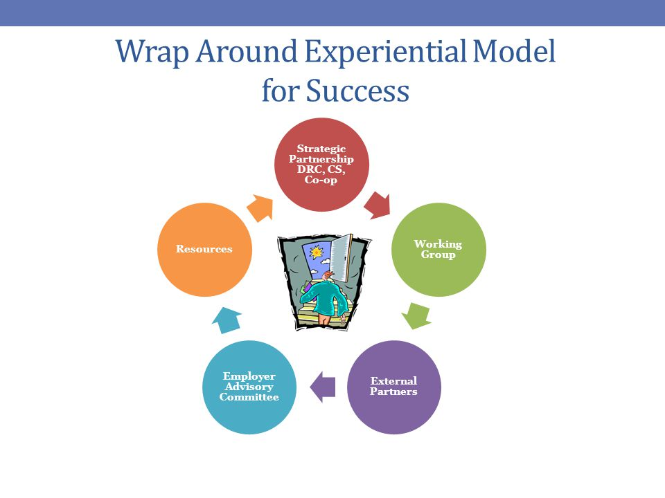 Wrap Around Experiential Model for Success Strategic Partnership DRC, CS, Co-op Working Group External Partners Employer Advisory Committee Resources