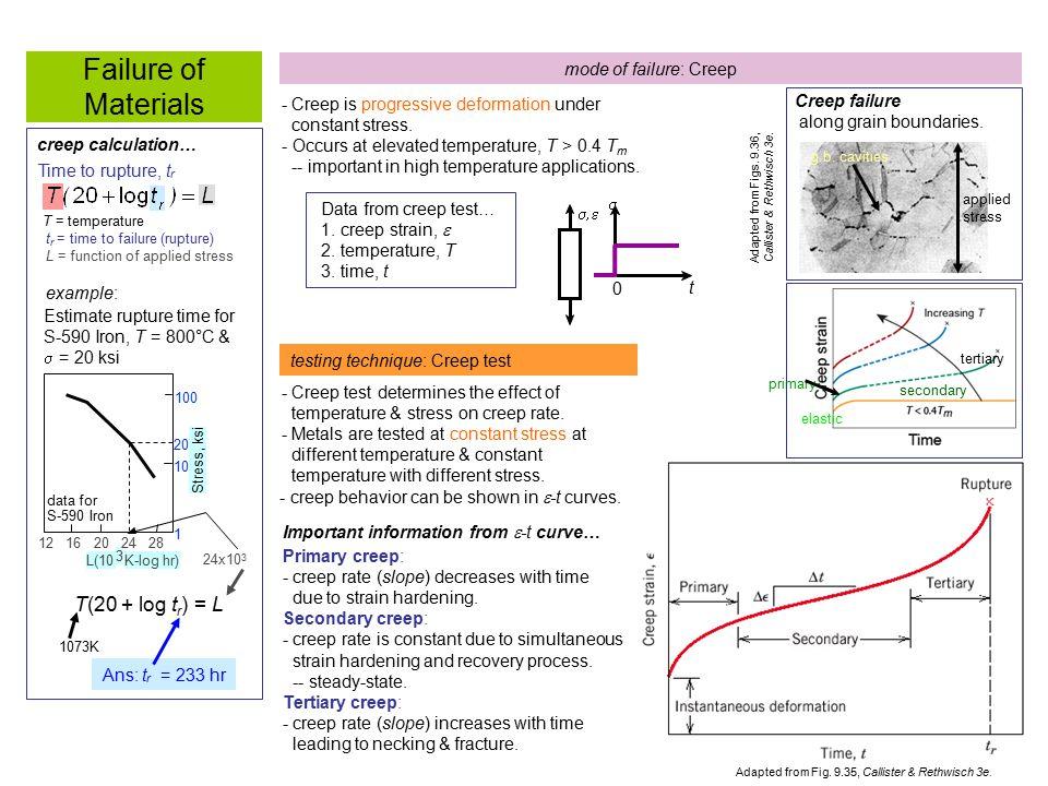 Failure of Materials mode of failure: Creep - Creep is progressive deformation under constant stress. - Occurs at elevated temperature, T > 0.4 T m --