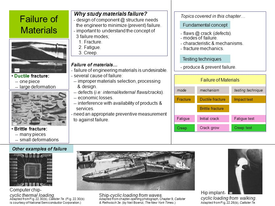 Failure of Materials Why study materials failure? - design of component @ structure needs the engineer to minimize (prevent) failure. - important to u