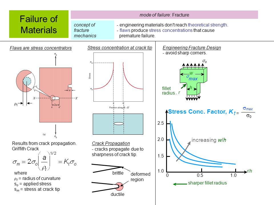 Failure of Materials - engineering materials don't reach theoretical strength. - flaws produce stress concentrations that cause premature failure. t