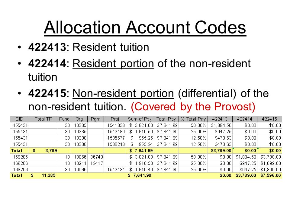 Allocation Account Codes 422413: Resident tuition 422414: Resident portion of the non-resident tuition 422415: Non-resident portion (differential) of the non-resident tuition.