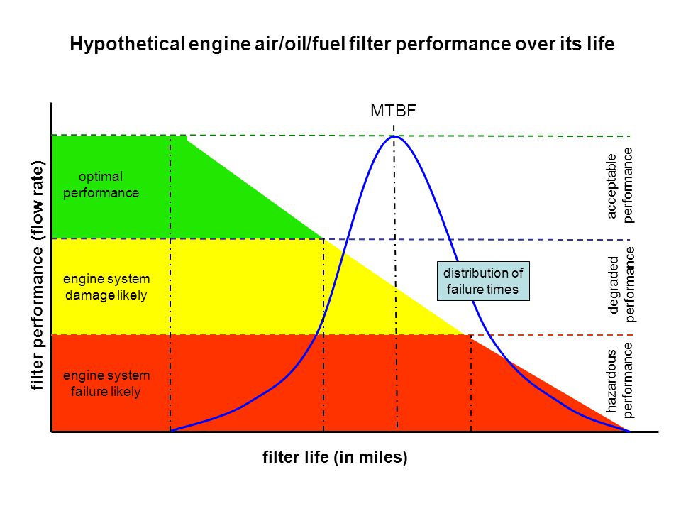 Hypothetical engine air/oil/fuel filter performance over its life optimal performance engine system failure likely acceptable performance filter life