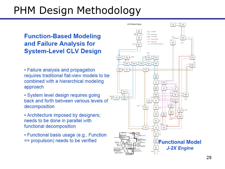 29 PHM Design Methodology