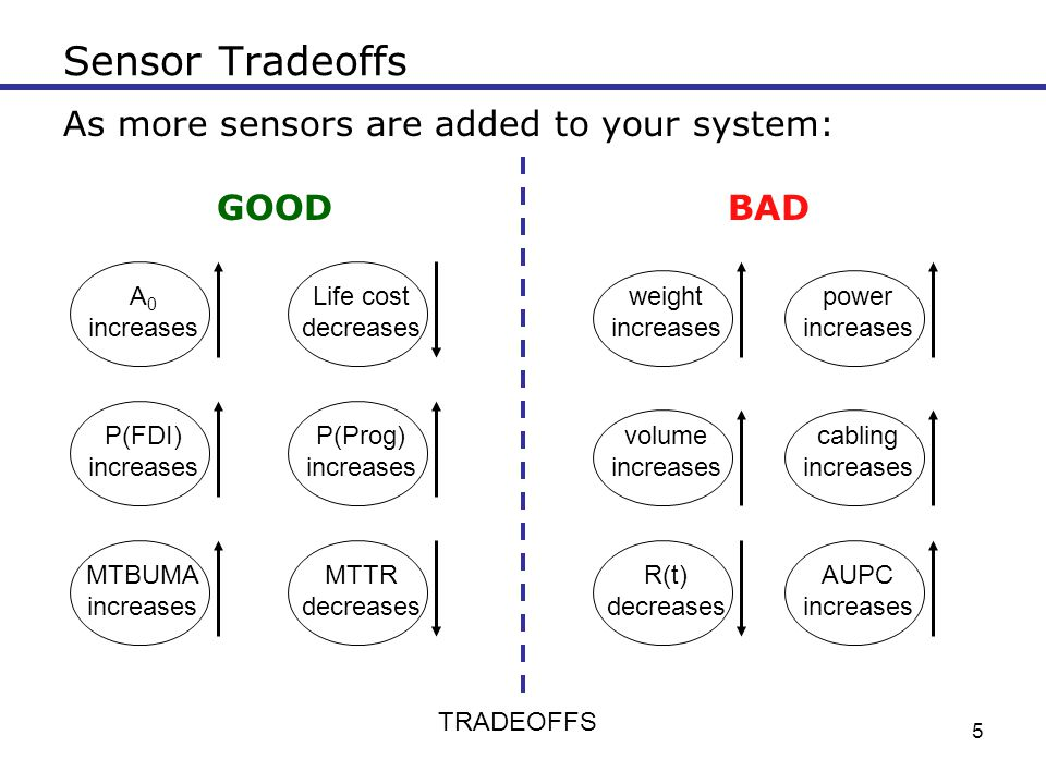 5 Sensor Tradeoffs As more sensors are added to your system: GOOD BAD weight increases A 0 increases P(FDI) increases R(t) decreases TRADEOFFS power i
