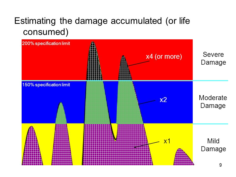 Hypothetical engine air/oil/fuel filter performance over its life optimal performance engine system failure likely acceptable performance filter life (in miles) filter performance (flow rate) engine system damage likely degraded performance MTBF hazardous performance distribution of failure times