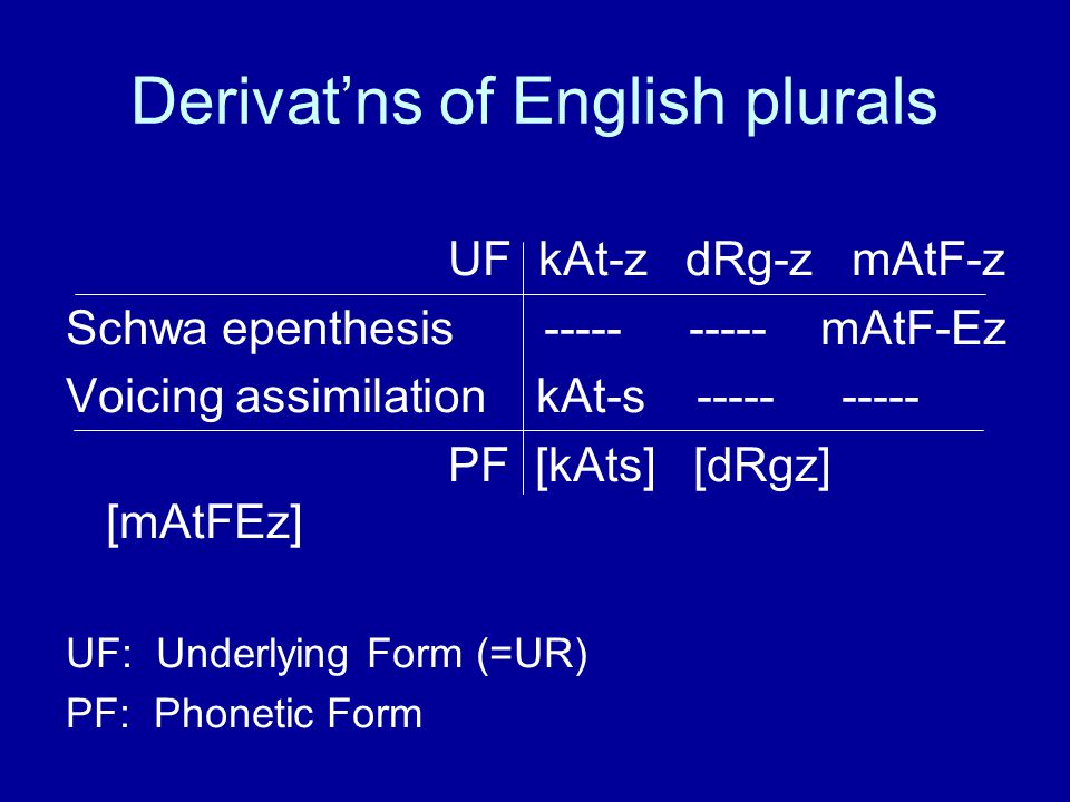 Derivat'ns of English plurals UF kAt-z dRg-z mAtF-z Schwa epenthesis ----- ----- mAtF-Ez Voicing assimilation kAt-s ----- ----- PF [kAts] [dRgz] [mAtFEz] UF: Underlying Form (=UR) PF: Phonetic Form