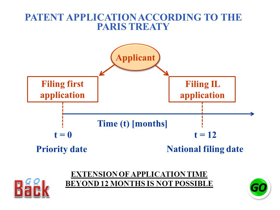 Filing first application Filing IL application t = 0t = 12 Priority date National filing date Applicant Time (t) [months] PATENT APPLICATION ACCORDING TO THE PARIS TREATY EXTENSION OF APPLICATION TIME BEYOND 12 MONTHS IS NOT POSSIBLE