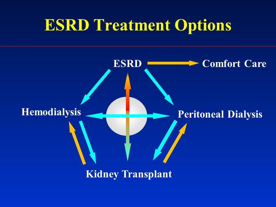 ESRD Treatment Options ESRD Hemodialysis Kidney Transplant Peritoneal Dialysis Comfort Care