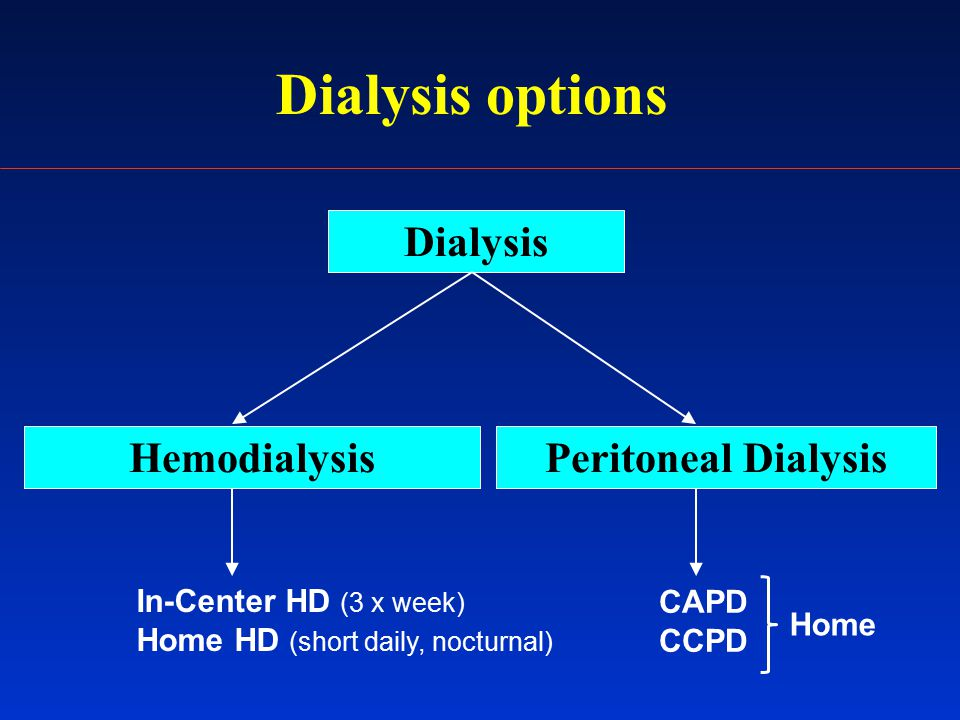 Dialysis options Dialysis HemodialysisPeritoneal Dialysis In-Center HD (3 x week) Home HD (short daily, nocturnal) CAPD CCPD Home