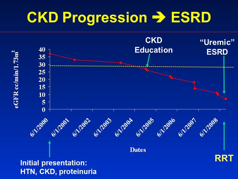 CKD Progression  ESRD Initial presentation: HTN, CKD, proteinuria RRT Uremic ESRD CKD Education
