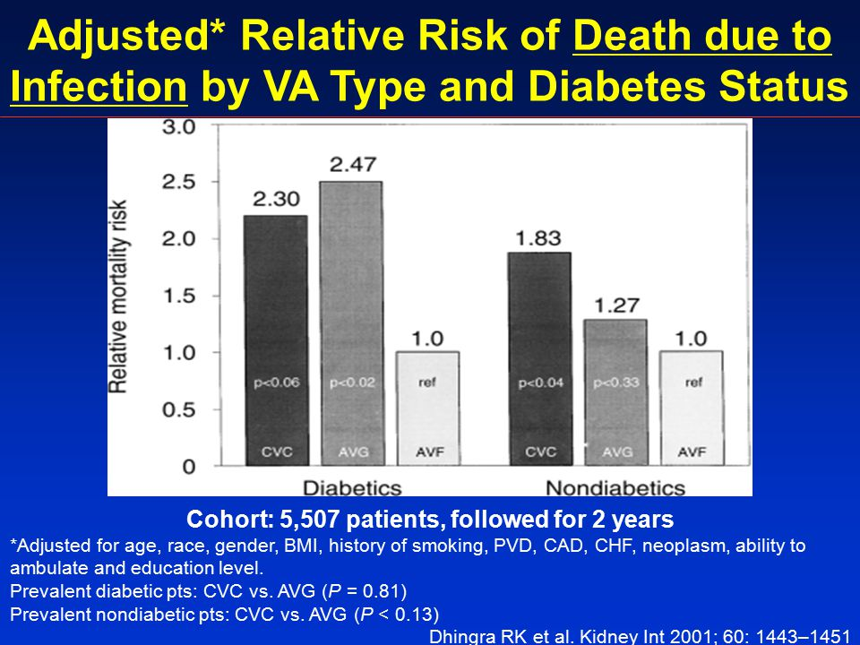 Adjusted* Relative Risk of Death due to Infection by VA Type and Diabetes Status Cohort: 5,507 patients, followed for 2 years *Adjusted for age, race, gender, BMI, history of smoking, PVD, CAD, CHF, neoplasm, ability to ambulate and education level.